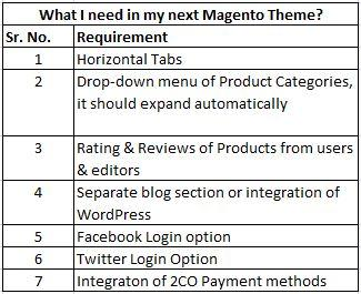 Sample table showing the requirements in a PSD to Magento Conversion
