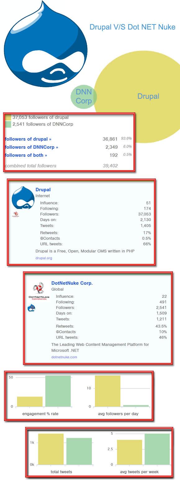 Drupal vs Dotnetnuke
